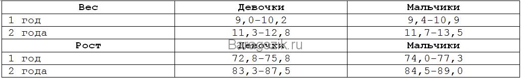 Табл 1
