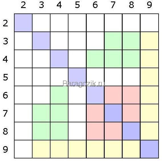 игра заполни таблицу умножения