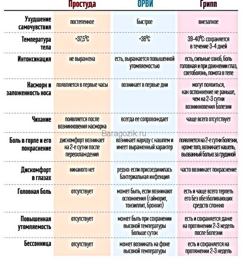 Как отличить грипп от простуды, ОРВИ, ОРЗ