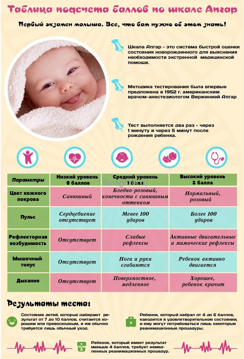 Оценка новорожденного по шкале Апгар