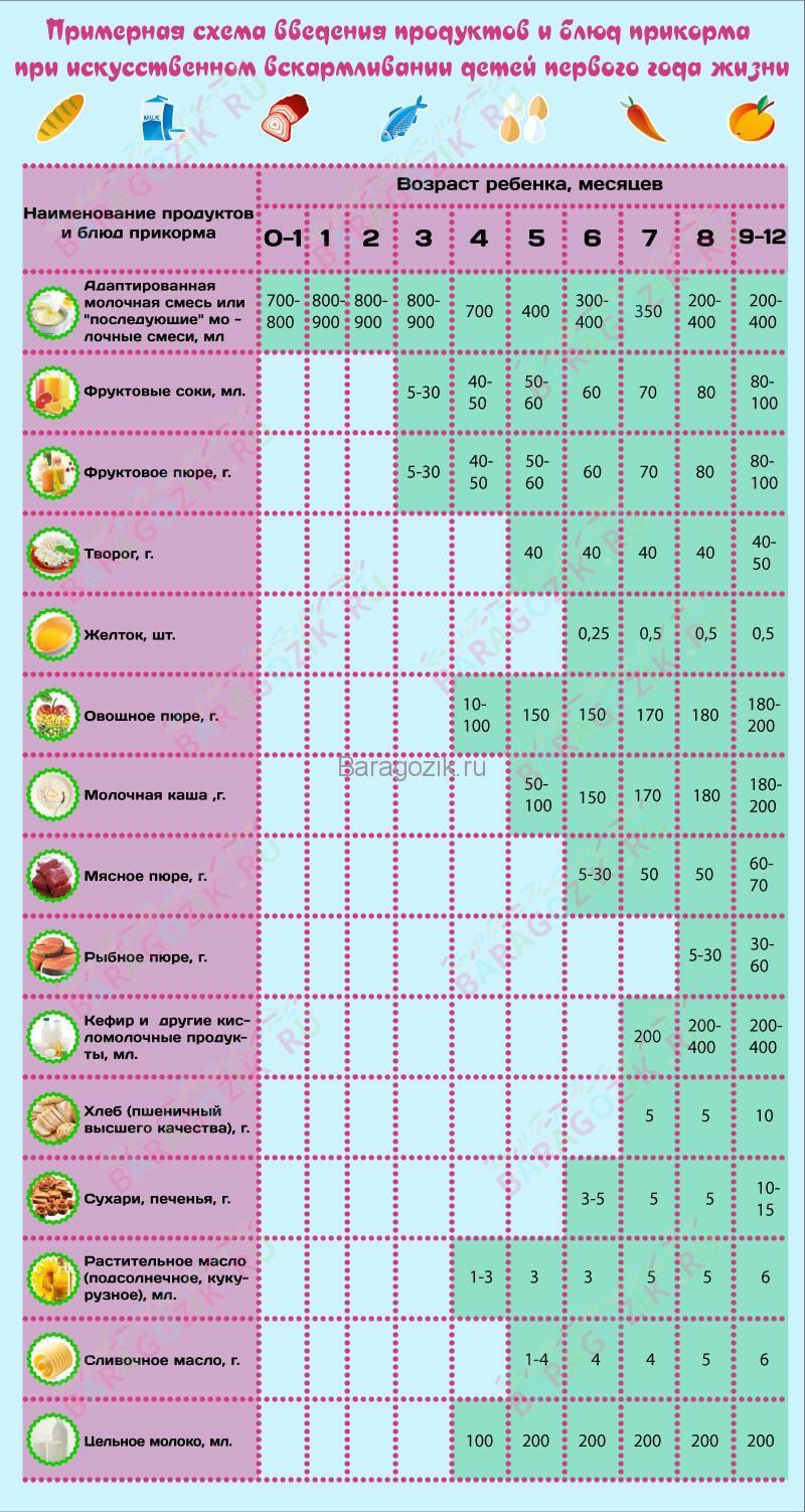 Таблица введения прикорма ребенку на искусственном вскармливании