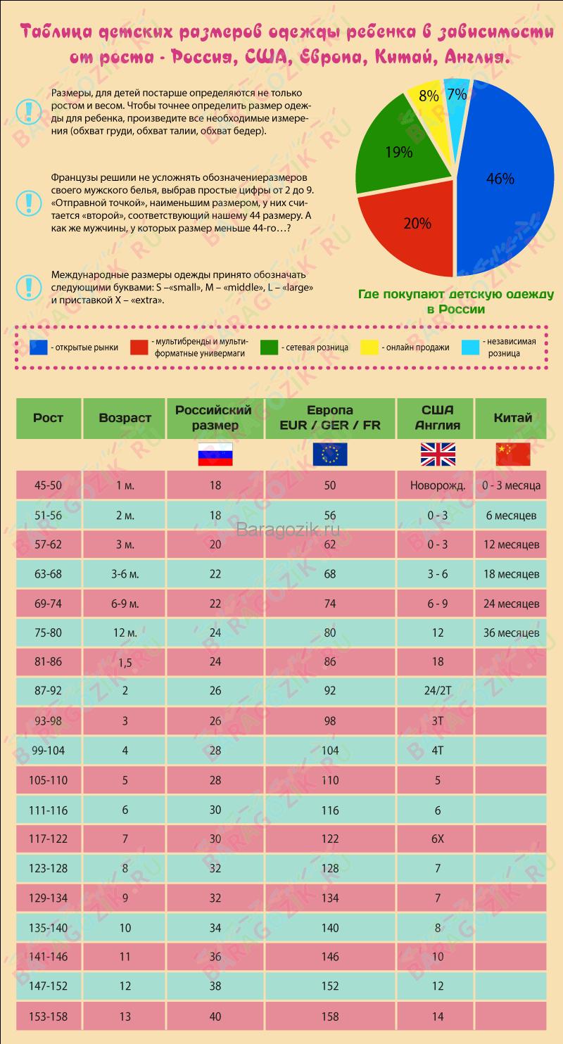 Детские размеры одежды в таблице Россия, США, Европа, Китай в зависимости от возраста