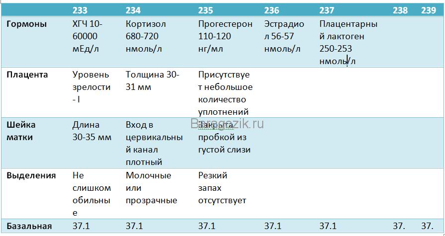 Табл. 25