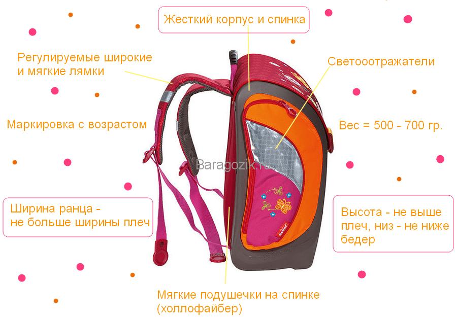 Характеристики рюкзаков для первоклассников